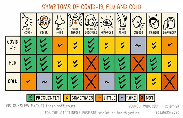 symptoms of Covid-19, flu and cold