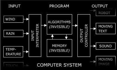 Formula for Computer Art