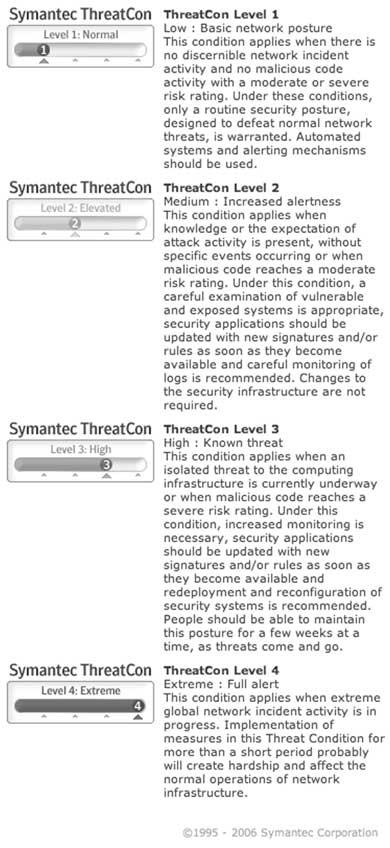 symantec threatcon